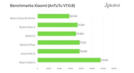 Benchmarks Antutu Xiaomi