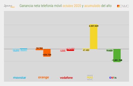 Ganancia Neta Telefonia Movil Octubre 2020 Y Acumulado Del Ano