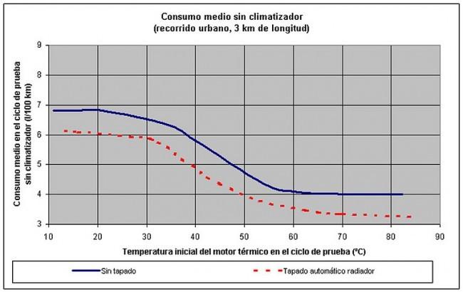 grafica de consumo de un prius con eco-flaps