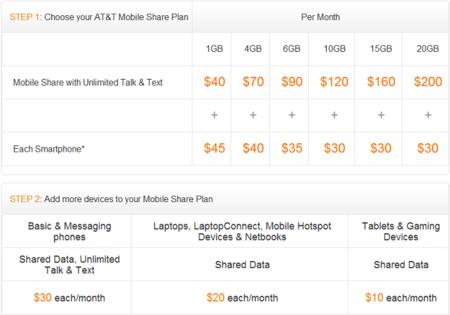 Condiciones de la tarifa de AT&T