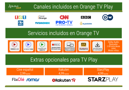 Orange Tv Play
