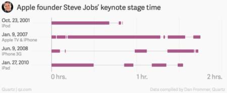 steve-jobs-keynote-chart-2.jpg