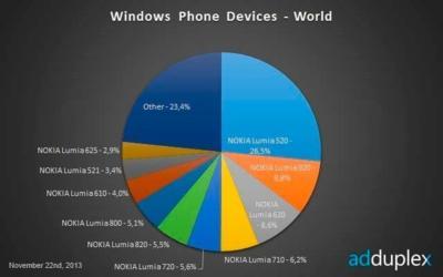 Nokia y Microsoft deberían echar un vistazo a la cuota de mercado de Windows Phone
