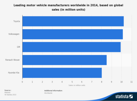 Statistic Id275520 Ranking Of Top Car Manufacturers Worldwide Global Sales 2014
