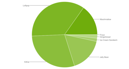 Android Marshmallow ya es la tercera versión más usada, por detrás de Lollipop y KitKat