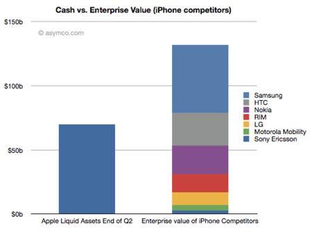 Analistas vaticinan un incremento espectacular en el capital de Apple al final del segundo trimestre del ejercicio