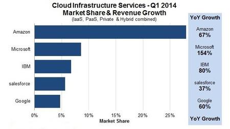 Cifras de crecimiento de Microsoft Azure Q1 2014
