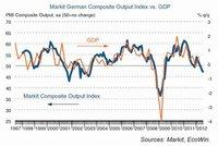 Caída del PMI de Alemania es el aviso de que la crisis mundial se profundiza