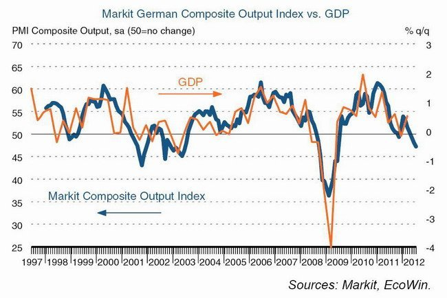Markit Germany Jun 2012