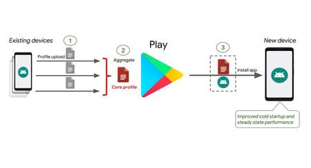 Así hace Google que las apps carguen hasta un 30% más rápido en Android Pie