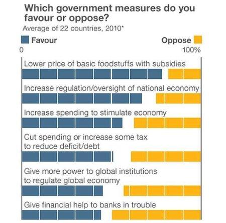 Los pueblos piensan que sus gobiernos están malgastando