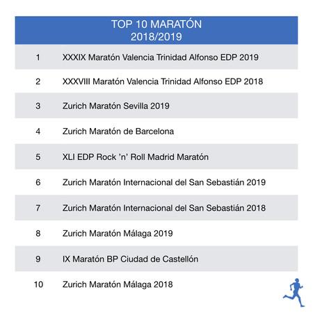 Top-10-maraton-rfea