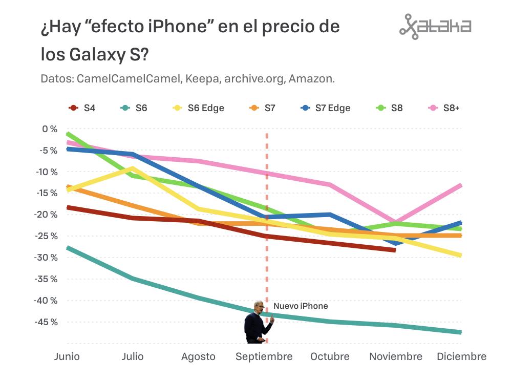 Efecto Iphone