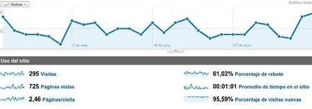 El porcentaje de rebote de las visitas a la página web corporativa