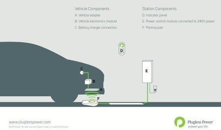 Recarga inalámbrica para coches eléctricos