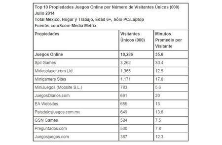 Top 10 propiedades online por número de visitantes