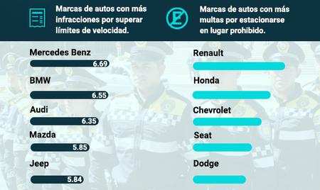 Autos Mas Infracciones Cdmx