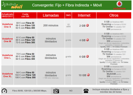 Tarifas Vodafone One Con Fibra Indirecta Bajo Cobertura Movistar En Febrero De 2017