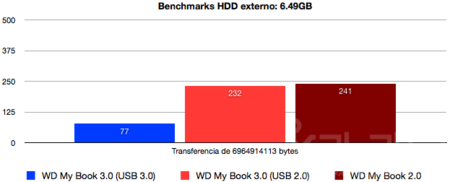 WD My Book 3.0 benchmark