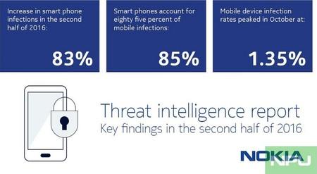 Informe Nokia