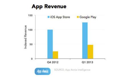 App Annie App Stores