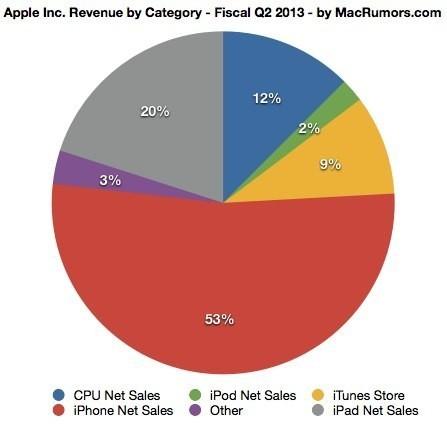 Apple ventas Q213