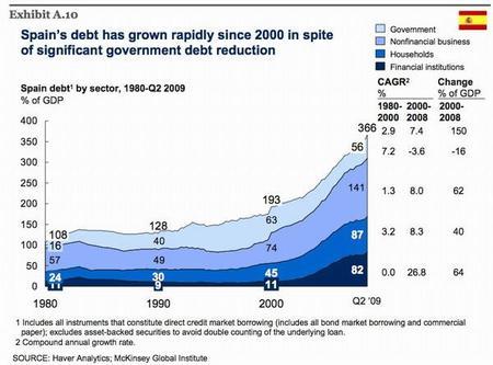 La deuda de España llega a 3,6 veces el PIB