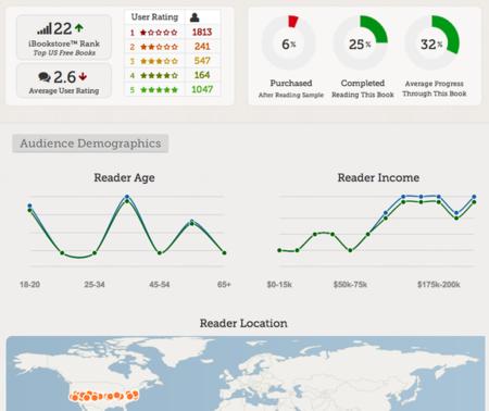 Análisis de datos de tráfico para eBooks