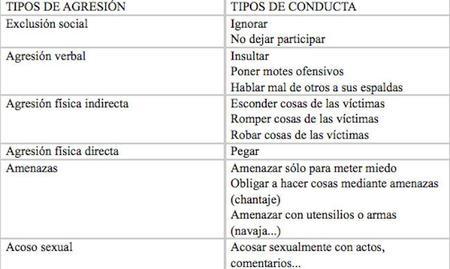 tipos_de_agresión_entrevista_a._bellido.jpg