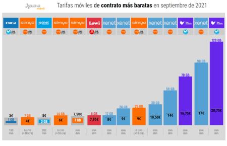 Tarifas Moviles De Contrato Mas Baratas En Septiembre De 2021