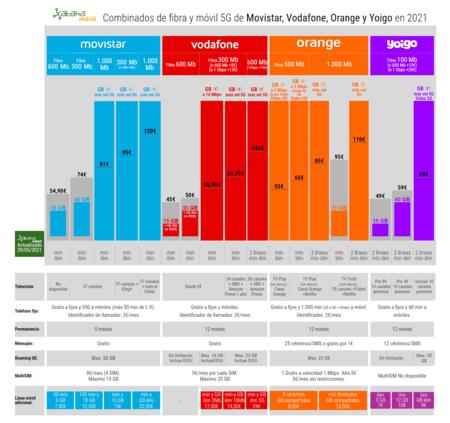 Combinados De Fibra Y Movil 5g De Movistar Vodafone Orange Y Yoigo En 2021