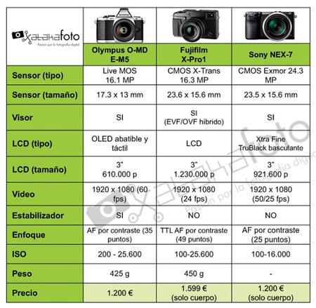 Tabla comparativa cámaras CSC 2