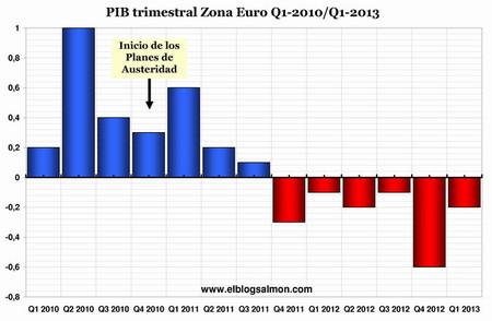 PIB trimestral zona euro