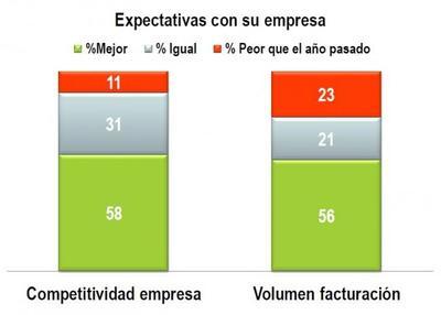 Los altos ejecutivos españoles son menos pesimistas que antes