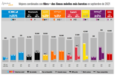 Mejores Combinados Con Fibra Dos Lineas Moviles Mas Baratas En Septiembre De 2021