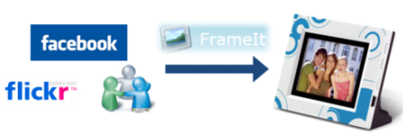 Windows Live FrameIt