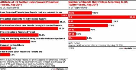 El usuario medio de Twitter sigue entre una y cinco marcas y valora los tweets patrocinados