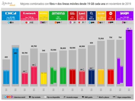 Mejores Combinados Con Fibra Dos Lineas Moviles Desde 19 Gb Cada Una En Noviembre De 2019