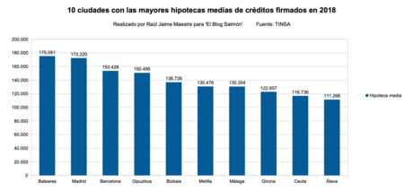 Hipoteca Media Creditos 2018