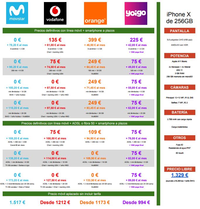 Comparativa Precios A Plazos Iphone X 256gb Movistar™ Vodafone Orange Yoigo