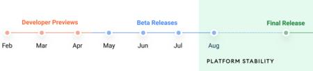 Android 12 Version Final Lanzamiento Agosto Septiembre