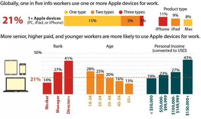 Gráfico del informe Forrester: 21% de los empleados tienen más de un producto Apple en la empresa