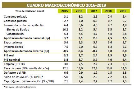 Cuadro Macroeconomico