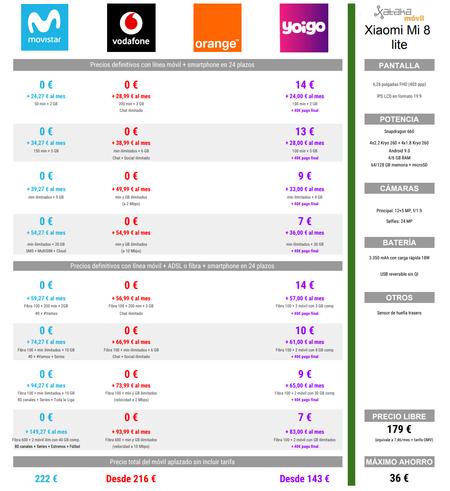 Comparativa Precios Xiaomi Mi 8 Lite A Plazos Con Movistar Vodafone Y Yoigo