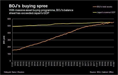 Locura en el Banco de Japón: Su balance ya supera al PIB del país ¿Dónde está el límite?
