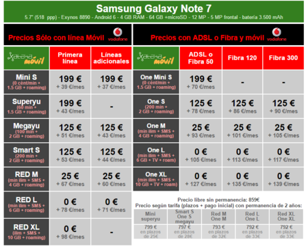 Precios Samsung Galaxy Note 7 A Plazos Con Tarifas Vodafone