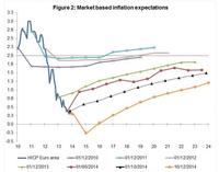 La deflación es como el colesterol, hay buena y mala
