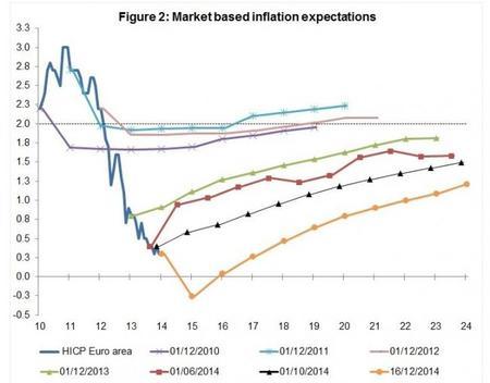 Bruegel: expectativas de inflación 2014