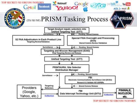 Cuatro nuevas diapositivas filtradas ofrecen más detalles sobre PRISM