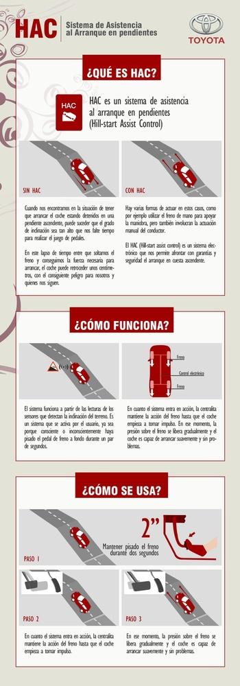 Infografía HAC Toyota